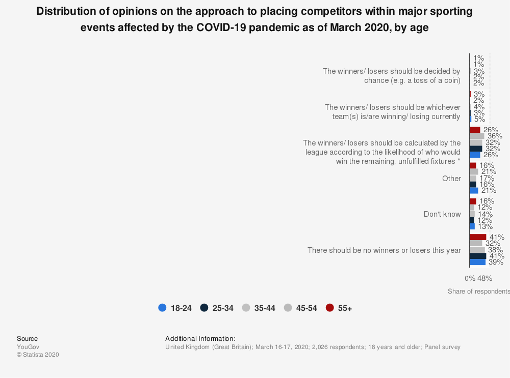 Statistic: Distribution of opinions on the approach to placing competitors within major sporting events affected by the COVID-19 pandemic as of March 2020, by age | Statista