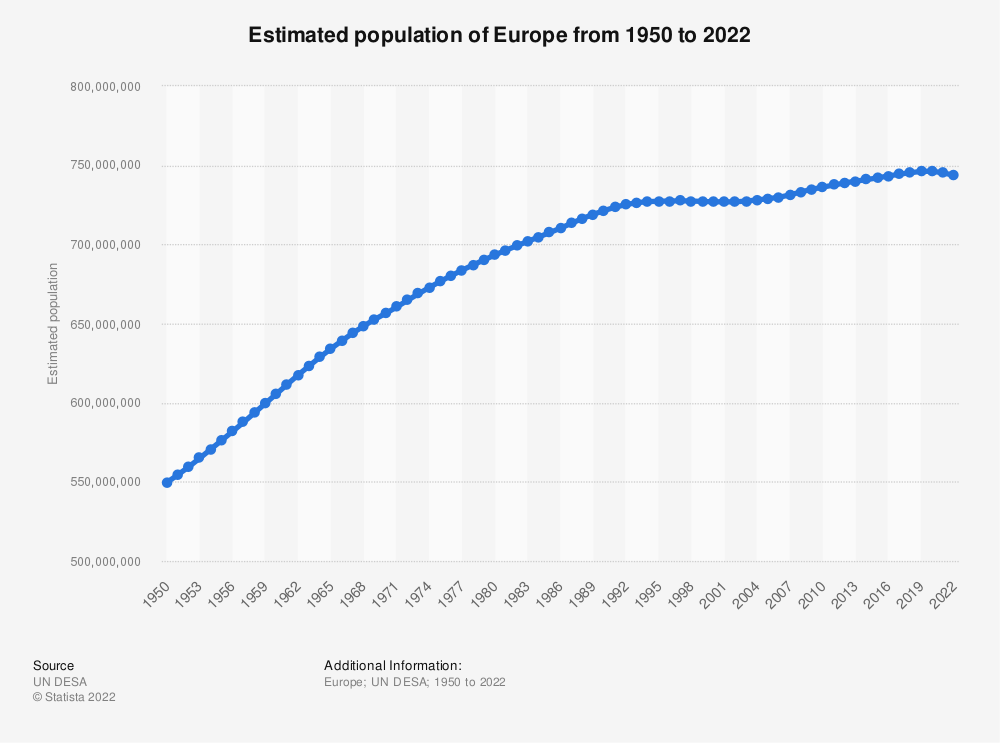 Statistic: Estimated population of Europe from 1950 to 2020 (in millions) | Statista