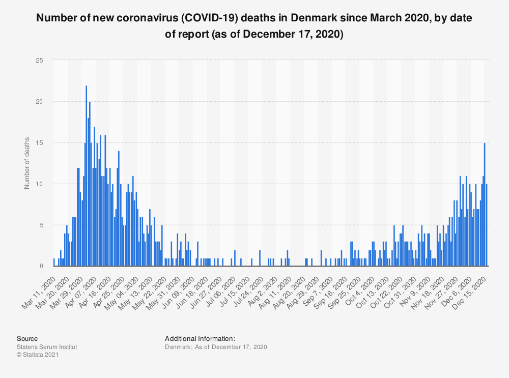 Statistic: Number of new coronavirus (COVID-19) deaths in Denmark since March 2020, by date of report (as of December 17, 2020) | Statista