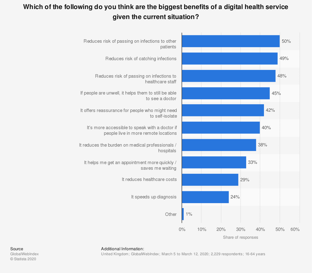 Statistic: Which of the following do you think are the biggest benefits of a digital health service given the current situation?  | Statista