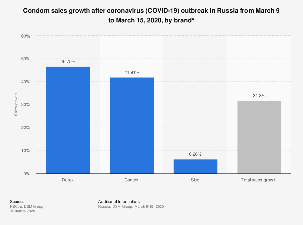 Statistic: Condom sales growth after coronavirus (COVID-19) outbreak in Russia from March 9 to March 15, 2020, by brand* | Statista