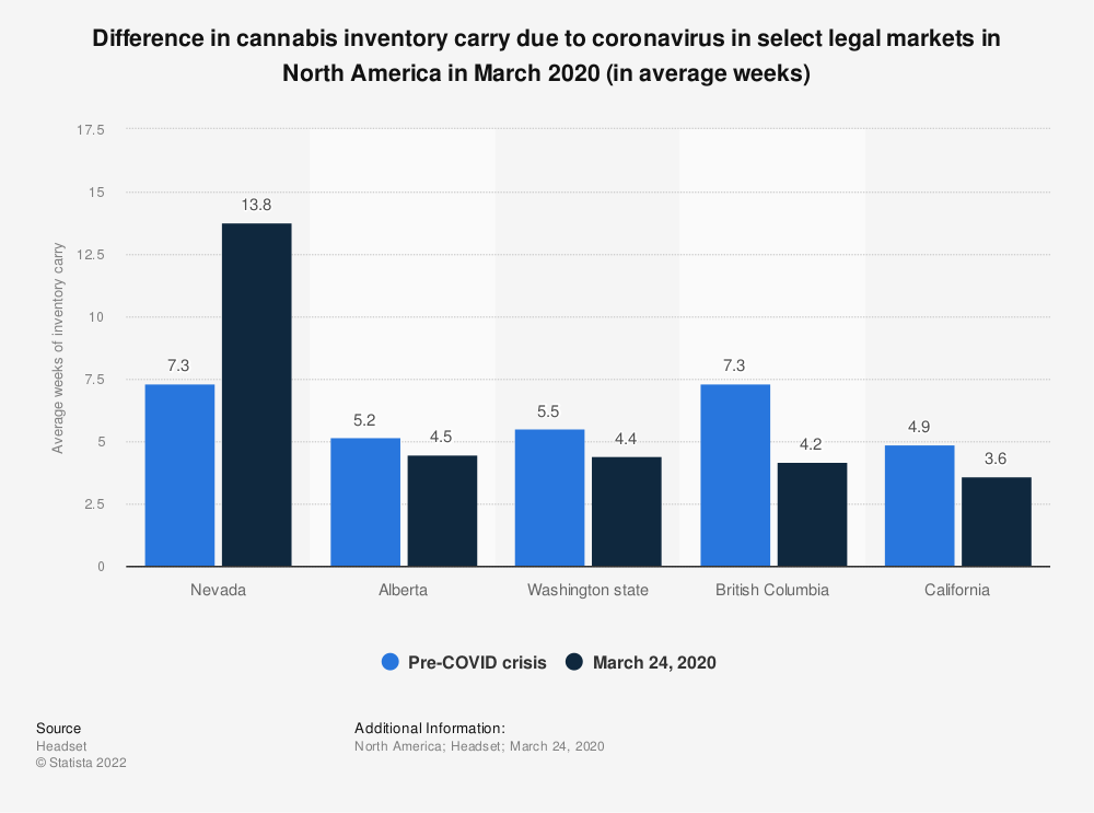 Statistic: Difference in cannabis inventory carry due to coronavirus in select legal markets in North America in March 2020 (in average weeks) | Statista