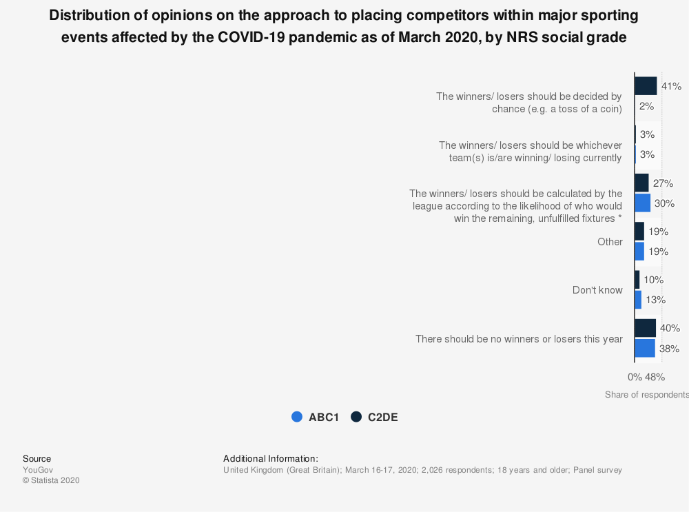 Statistic: Distribution of opinions on the approach to placing competitors within major sporting events affected by the COVID-19 pandemic as of March 2020, by NRS social grade   Statista