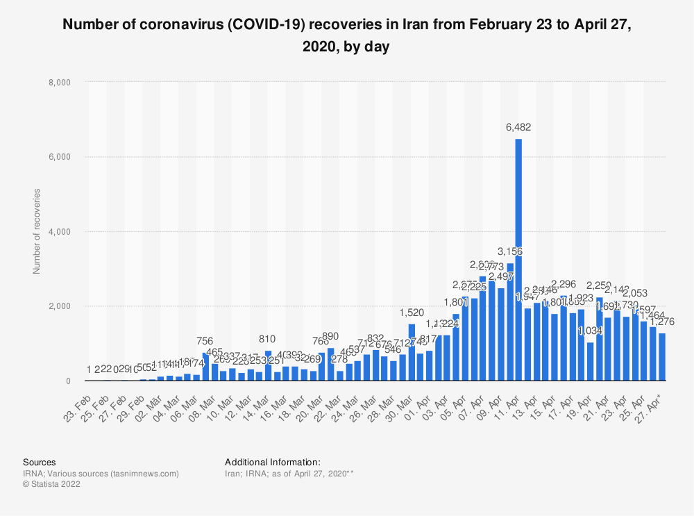Statistic: Number of coronavirus (COVID-19) recoveries in Iran from February 23 to April 27, 2020, by day | Statista