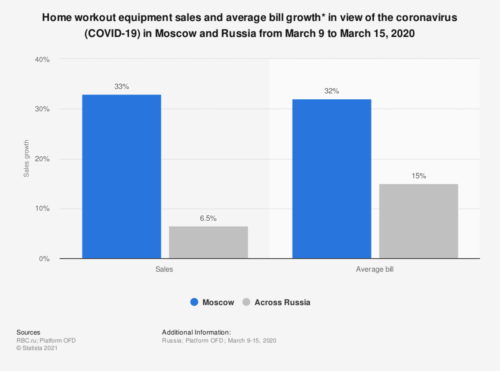 Statistic: Home workout equipment sales and average bill growth* in the view of the coronavirus (COVID-19) in Moscow and Russia from March 9 to March 15, 2020 | Statista