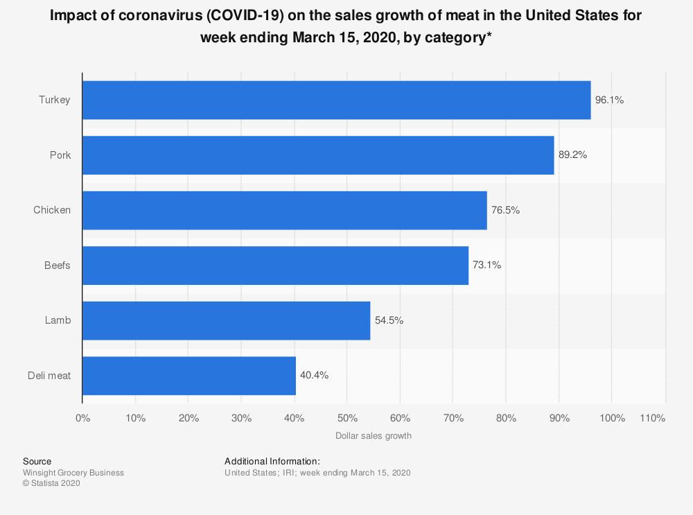 Statistic: Impact of coronavirus (COVID-19) on the sales growth of meat in the United States for week ending March 15, 2020, by category* | Statista