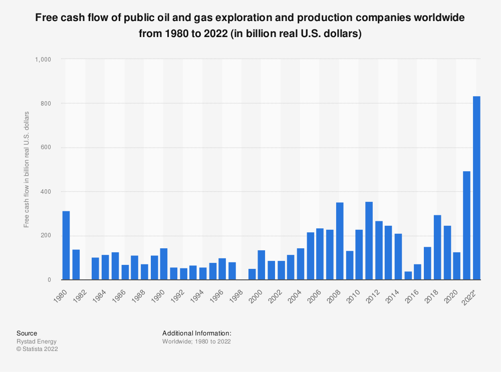 Statistic: Forecasted free cash flow of public oil and gas exploration and production companies following COVID-19 until 2022 (in billion U.S. dollars) | Statista
