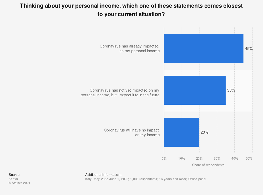 Statistic: Thinking about your personal income, which one of these statements comes closest to your current situation? | Statista