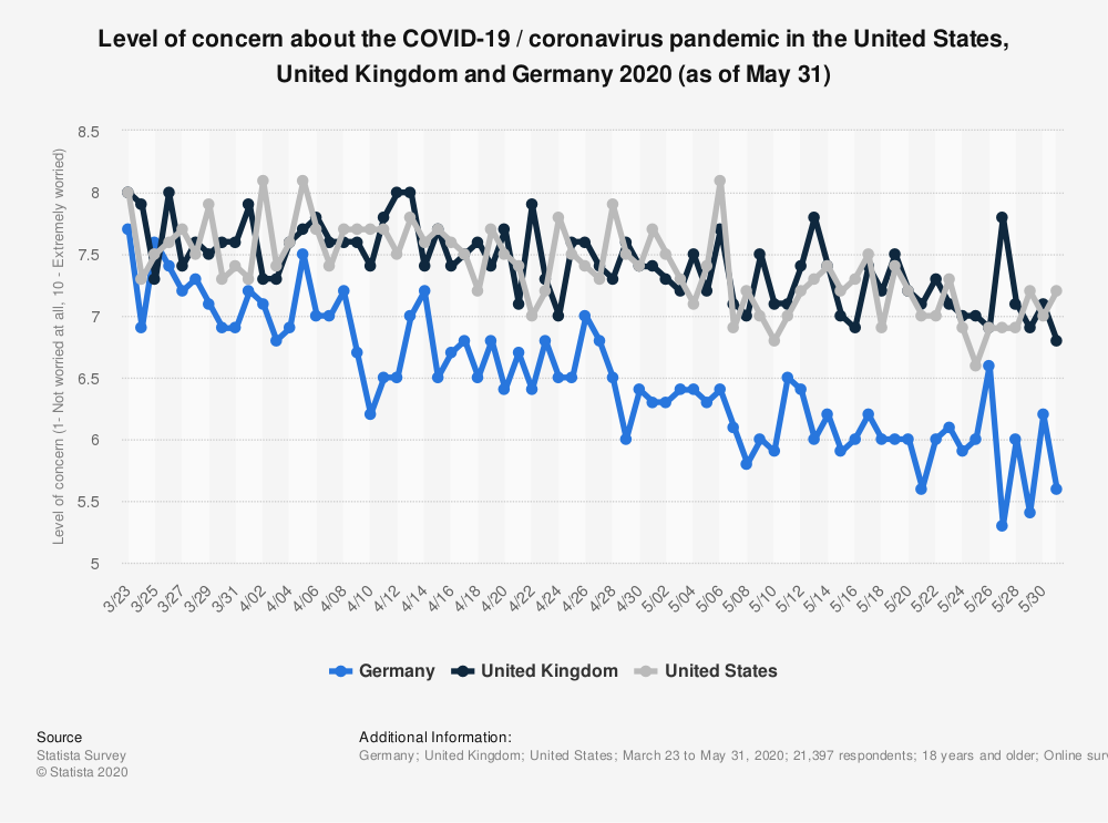 Statistic: Level of concern about the COVID-19 / coronavirus pandemic in the United States, United Kingdom and Germany 2020 (as of May 31) | Statista