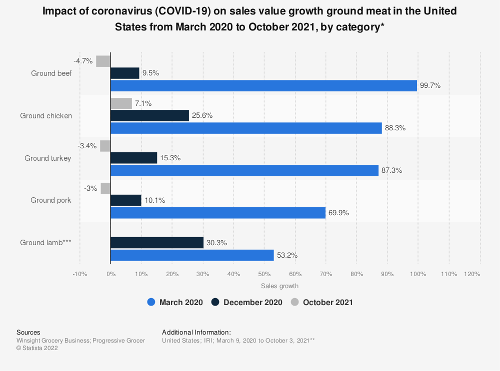 Statistic: Impact of coronavirus (COVID-19) on sales value growth ground meat in the United States for week ending March 15, 2020, by category* | Statista