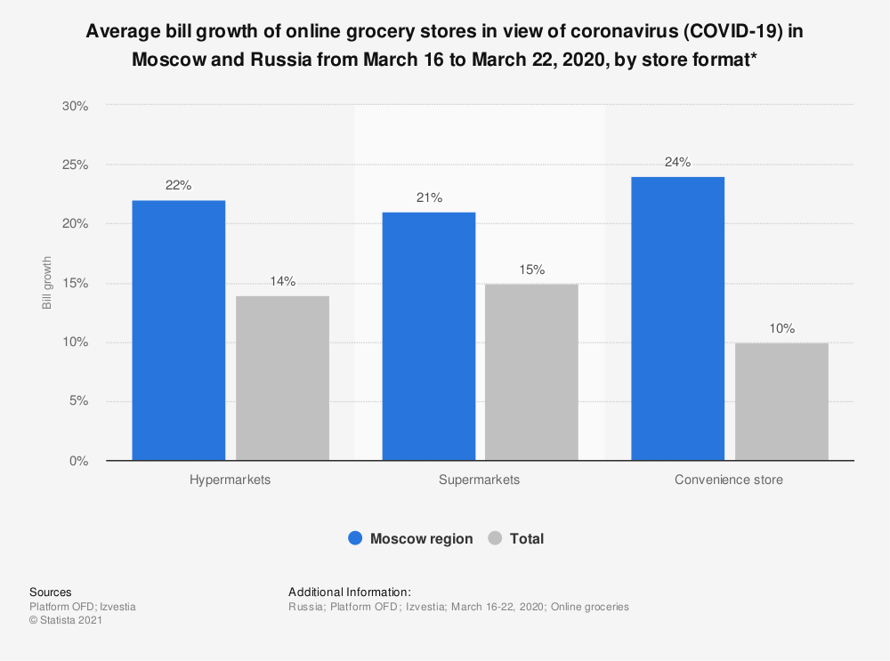 Statistic: Average bill growth of online grocery stores in the view of coronavirus (COVID-19) in Moscow and Russia from March 16 to March 22, 2020, by store format* | Statista