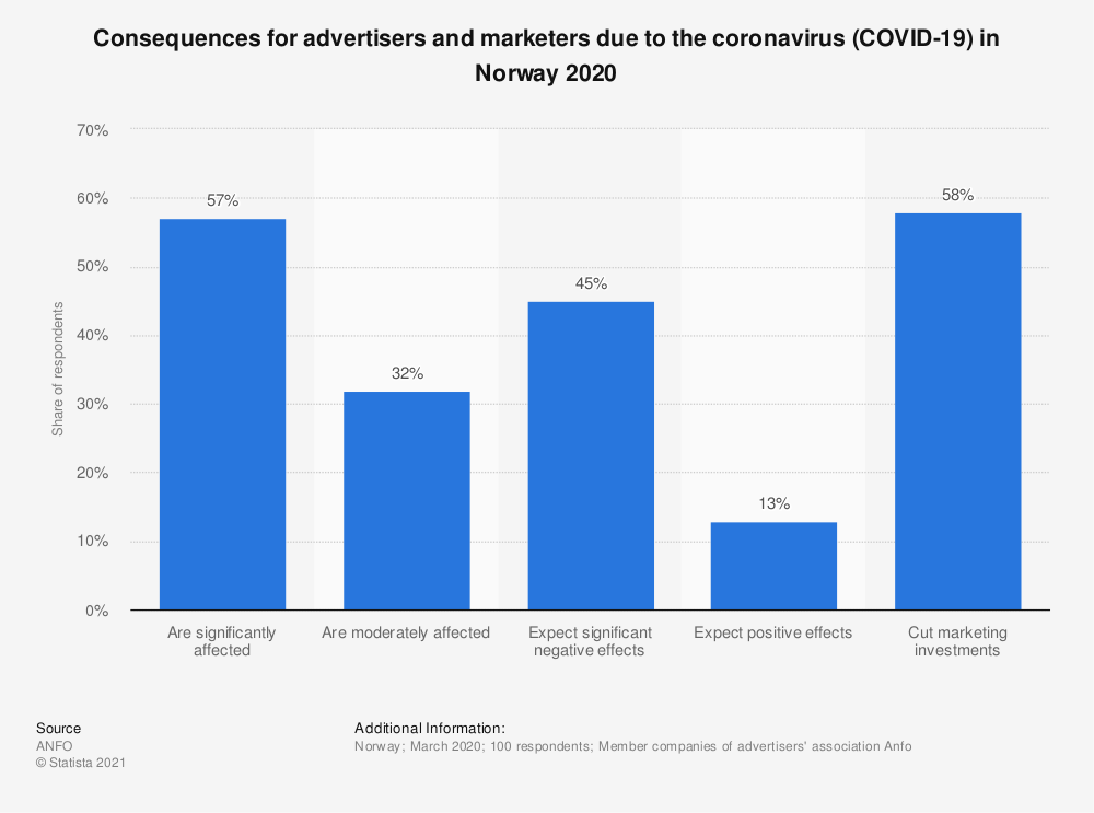 Statistic: Consequences for advertisers and marketers due to the coronavirus (COVID-19) in Norway 2020 | Statista
