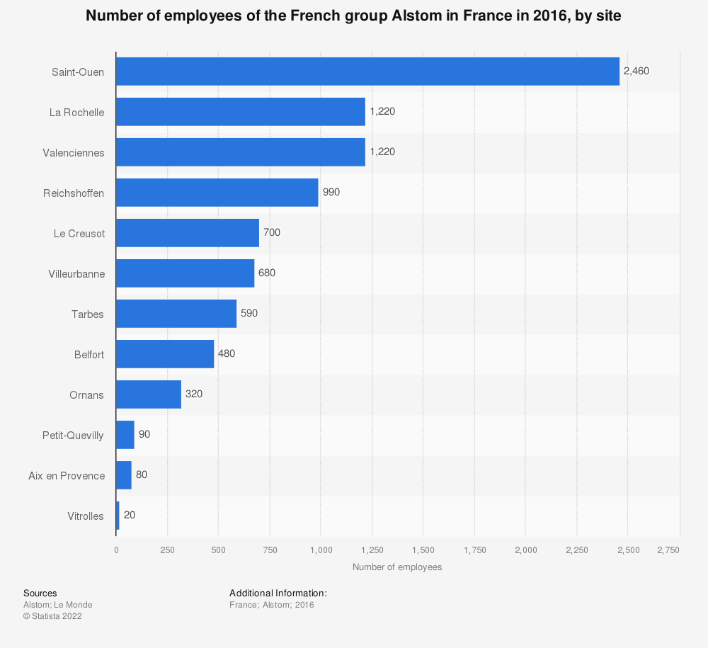 Statistic: Number of employees of the French group Alstom in France in 2016, by site | Statista
