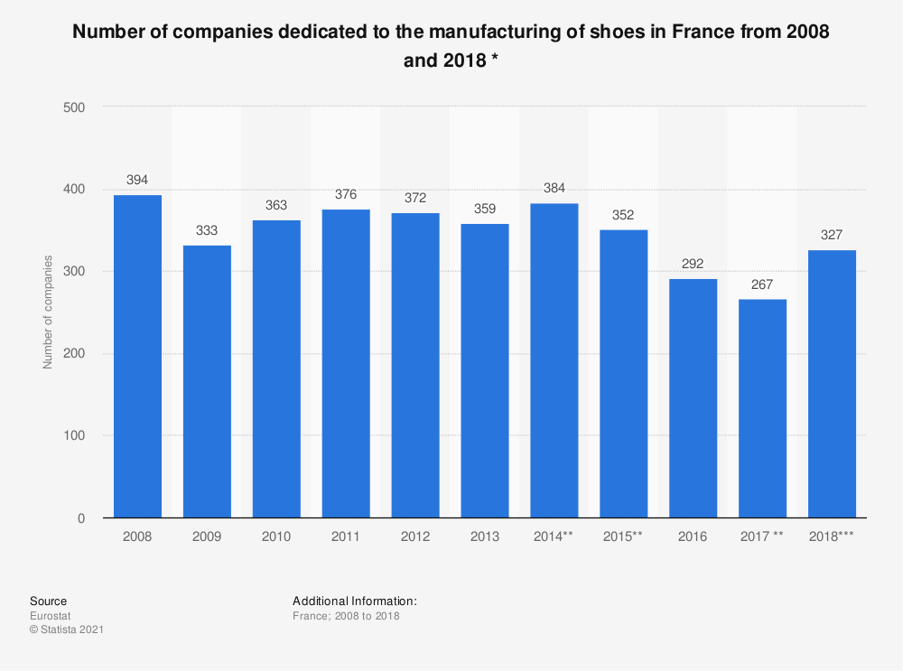 Statistic: Number of companies dedicated to the manufacturing of shoes in France from 2008 and 2018 * | Statista