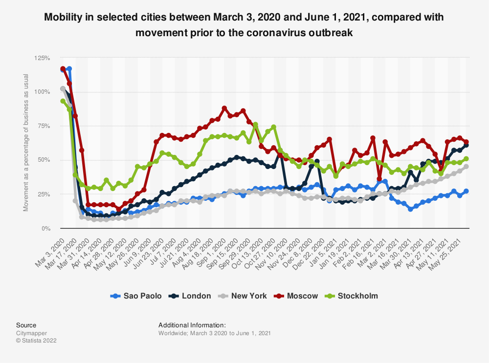 Statistic: Mobility in selected cities between March 3, 2020 and May 5, 2020, compared with movement prior to the coronavirus outbreak | Statista