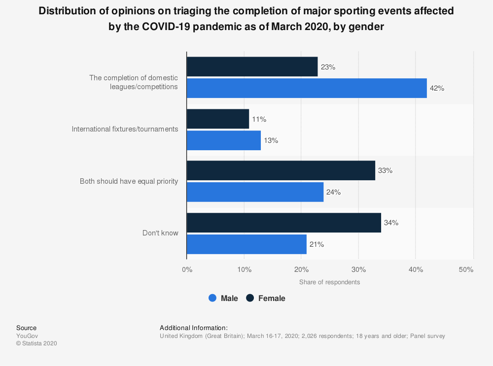 Statistic: Distribution of opinions on triaging the completion of major sporting events affected by the COVID-19 pandemic as of March 2020, by gender | Statista