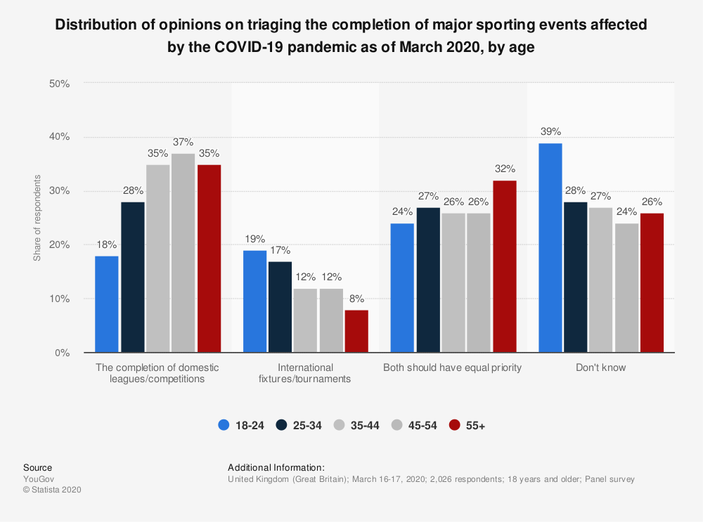 Statistic: Distribution of opinions on triaging the completion of major sporting events affected by the COVID-19 pandemic as of March 2020, by age | Statista