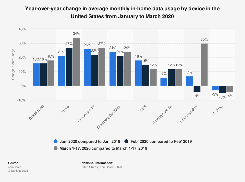 Statistic: Year-over-year change in average monthly in-home data usage by device in the United States from January to March 2020 | Statista