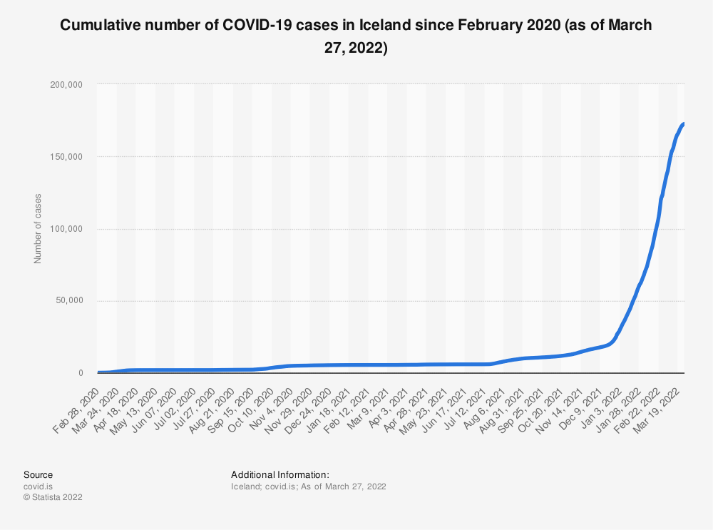 Statistic: Cumulative number of coronavirus (COVID-19) cases in Iceland since February 2020 (as of July 8, 2020) | Statista