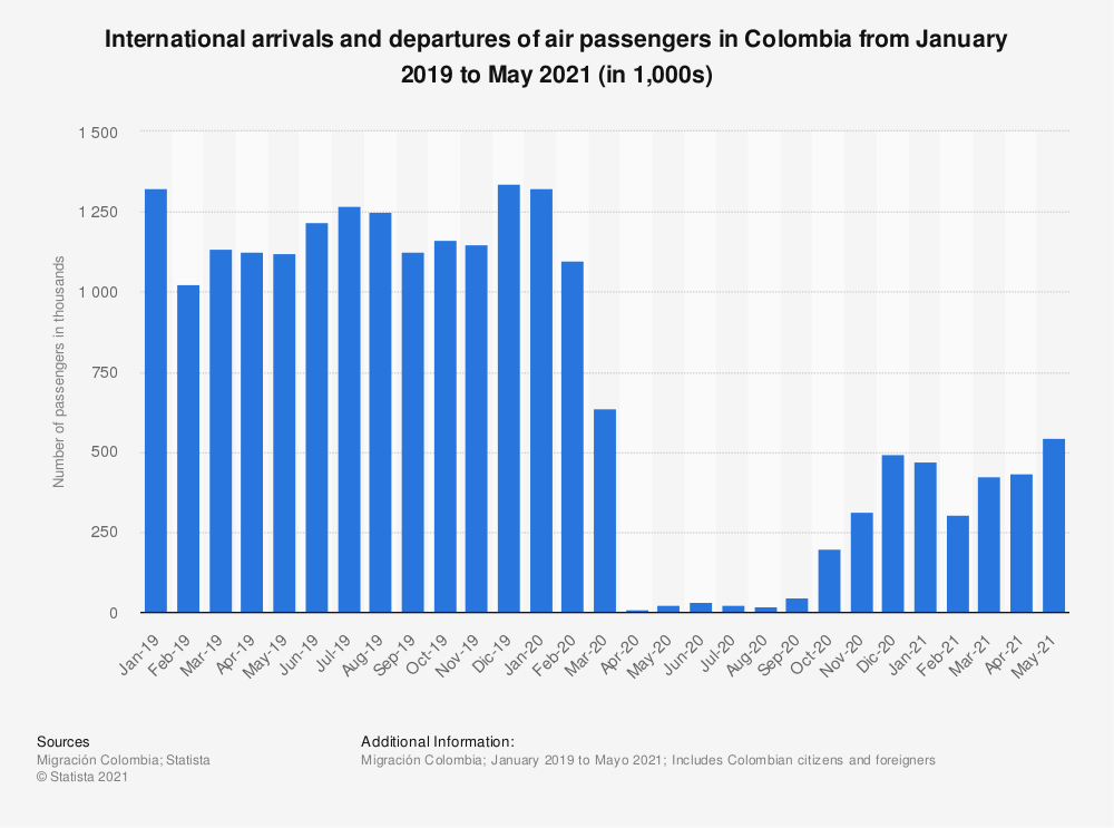 Statistic: International arrivals and departures of air passengers in Colombia from January 2019 to May 2021 (in 1,000s) | Statista