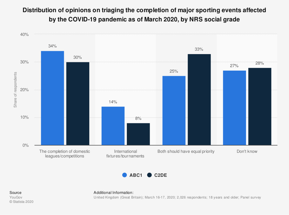 Statistic: Distribution of opinions on triaging the completion of major sporting events affected by the COVID-19 pandemic as of March 2020, by NRS social grade | Statista