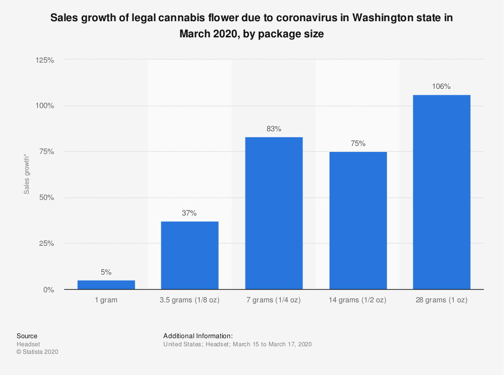 Statistic: Sales growth of legal cannabis flower due to coronavirus in Washington state in March 2020, by package size | Statista