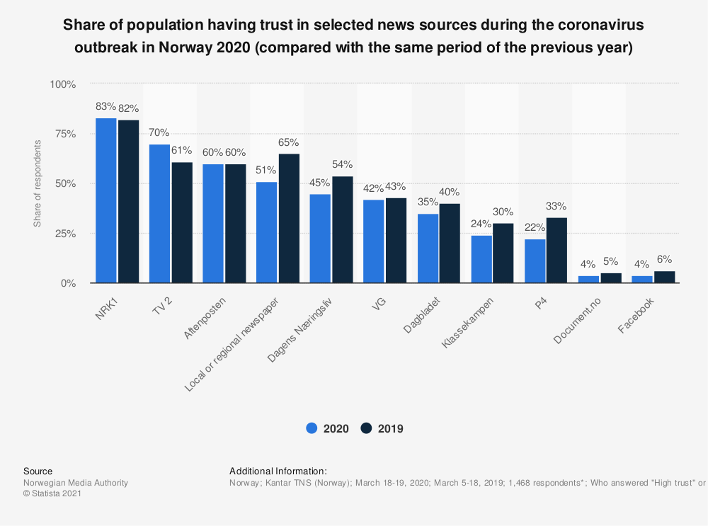 Statistic: Share of population having trust in selected news sources during the coronavirus outbreak in Norway 2020 (compared with the same period of the previous year) | Statista