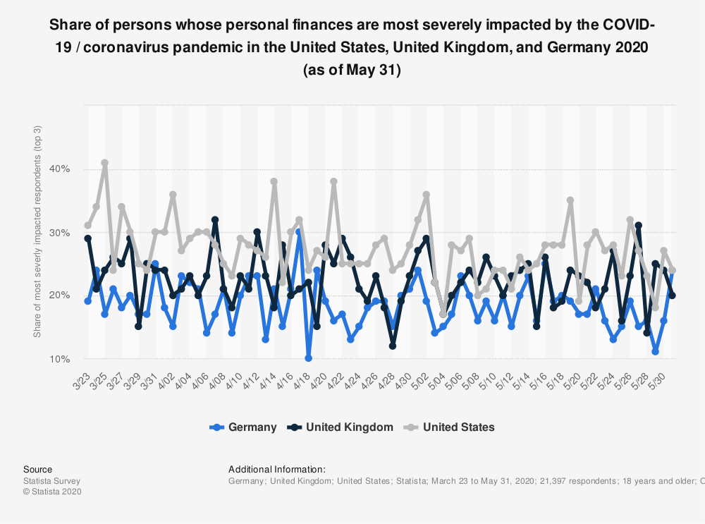 Statistic: Share of persons whose personal finances are most severely impacted by the COVID-19 / coronavirus pandemic in the United States, United Kingdom, and Germany 2020 (as of May 31) | Statista