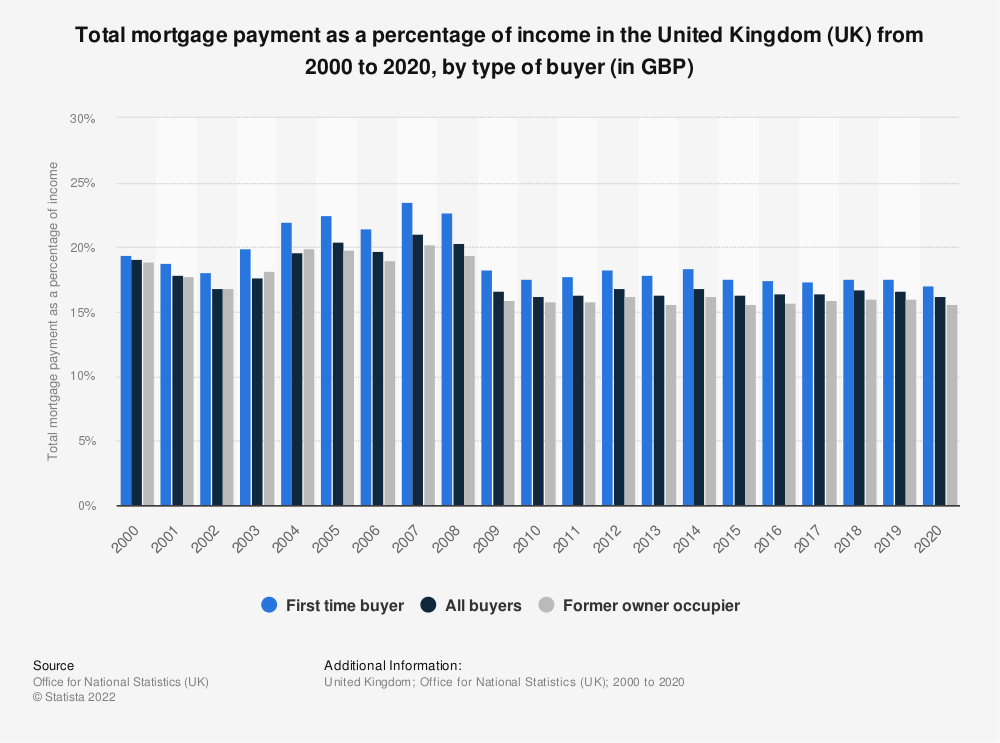 Statistic: Total mortgage payment as a percentage of income in the United Kingdom (UK) in 2018, by type of buyer (in GBP) | Statista