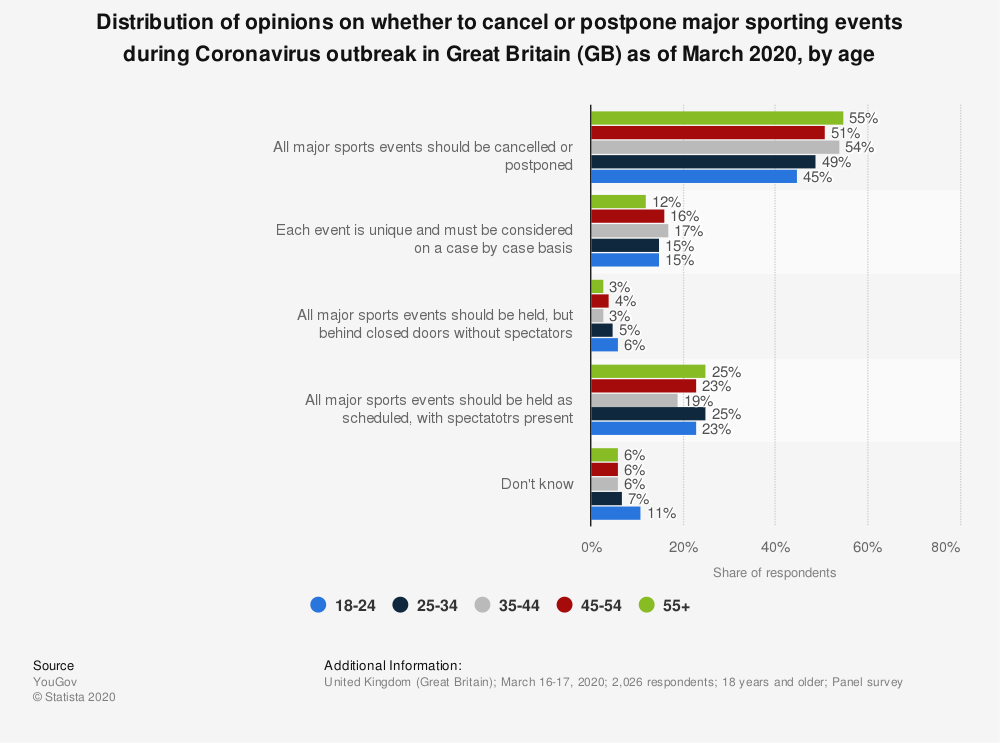 Statistic: Distribution of opinions on whether to cancel or postpone major sporting events during Coronavirus outbreak in Great Britain (GB) as of March 2020, by age   Statista