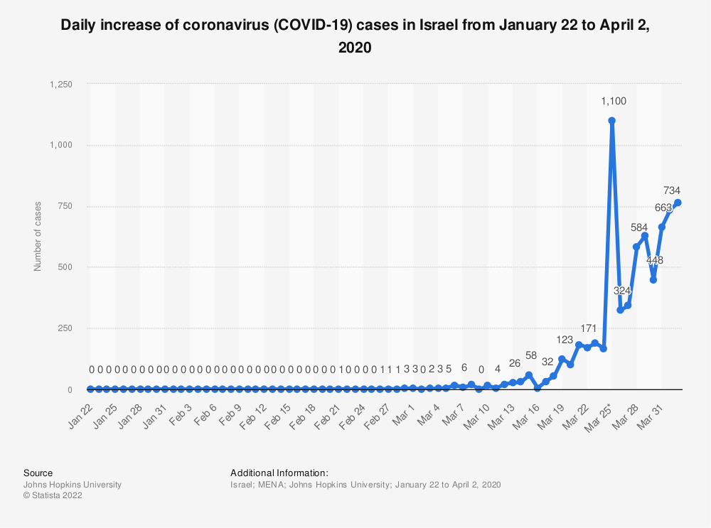 Statistic: Daily increase of coronavirus (COVID-19) cases in Israel from January 22 to April 2, 2020 | Statista
