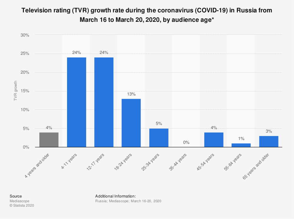 Statistic: Television rating (TVR) growth rate during the coronavirus (COVID-19) in Russia from March 16 to March 20, 2020, by audience age* | Statista