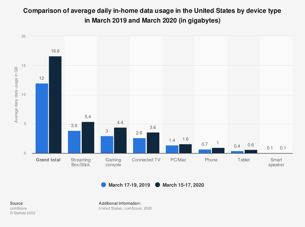 Statistic: Comparison of average daily in-home data usage in the United States by device type in March 2019 and March 2020 (in gigabytes) | Statista