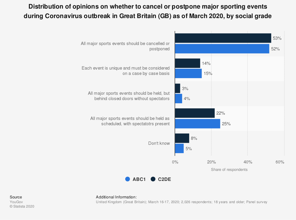 Statistic: Distribution of opinions on whether to cancel or postpone major sporting events during Coronavirus outbreak in Great Britain (GB) as of March 2020, by social grade | Statista