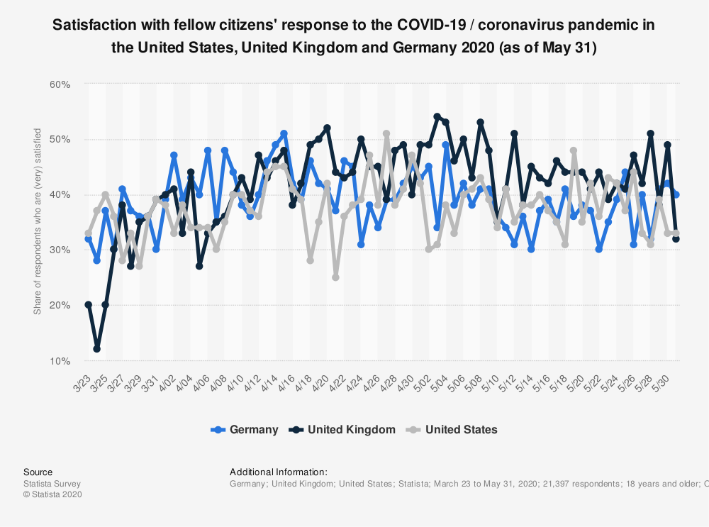 Statistic: Satisfaction with fellow citizens' response to the COVID-19 / coronavirus pandemic in the United States, United Kingdom and Germany 2020 (as of May 31) | Statista