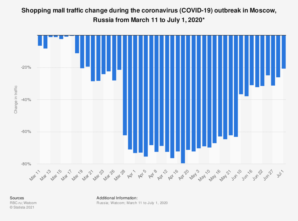 Statistic: Shopping mall traffic change during the coronavirus (COVID-19) outbreak in Moscow, Russia from March 11 to July 1, 2020* | Statista
