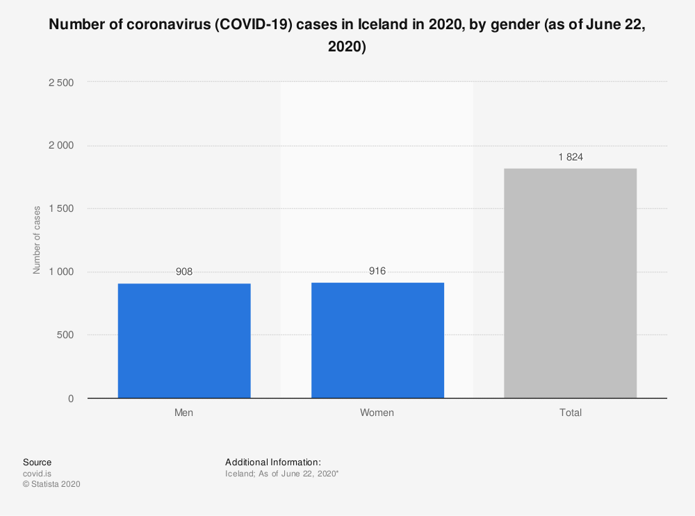 Statistic: Number of coronavirus (COVID-19) cases in Iceland in 2020, by gender (as of June 22, 2020) | Statista