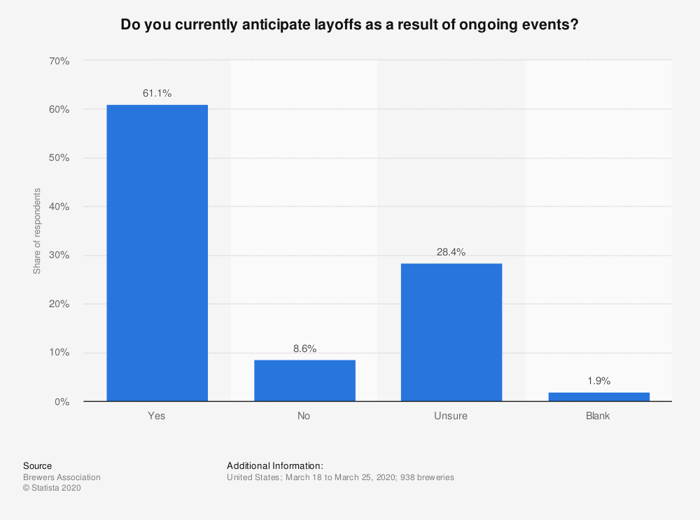 Statistic: Do you currently anticipate layoffs as a result of ongoing events? | Statista