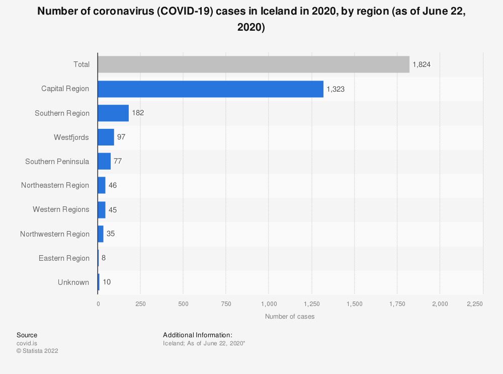 Statistic: Number of coronavirus (COVID-19) cases in Iceland in 2020, by region (as of June 22, 2020) | Statista