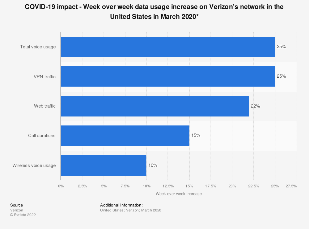 Statistic: COVID-19 impact - Week over week data usage increase on Verizon's network in the United States in March 2020* | Statista