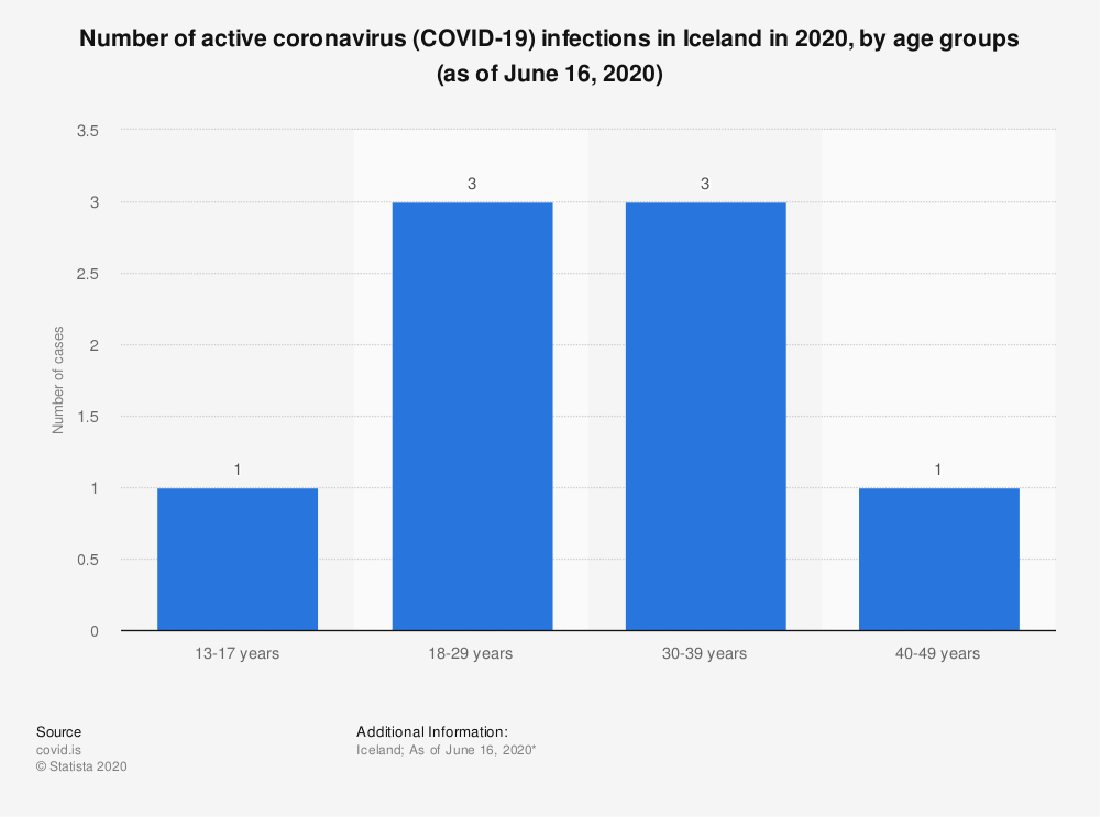 Statistic: Number of active coronavirus (COVID-19) infections in Iceland in 2020, by age groups (as of June 16, 2020) | Statista
