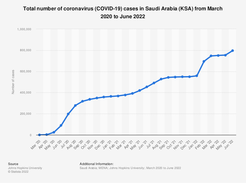 Statistic: Total number of coronavirus (COVID-19) cases in Saudi Arabia (KSA) from March to November 2020 | Statista