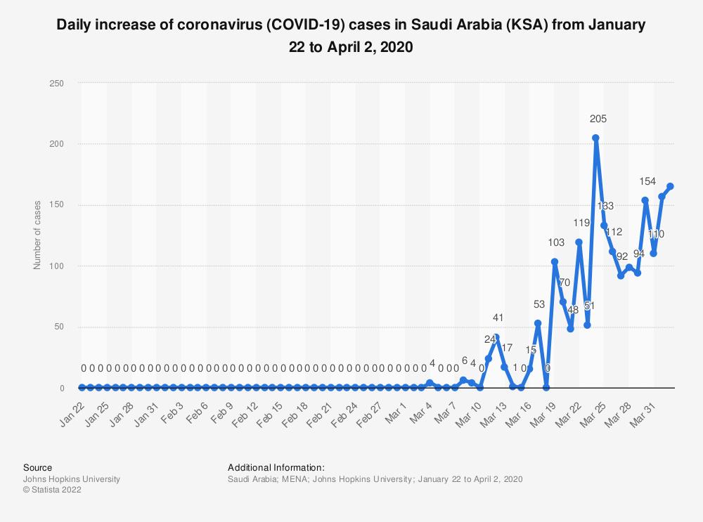 Statistic: Daily increase of coronavirus (COVID-19) cases in Saudi Arabia (KSA) from January 22 to April 2, 2020 | Statista