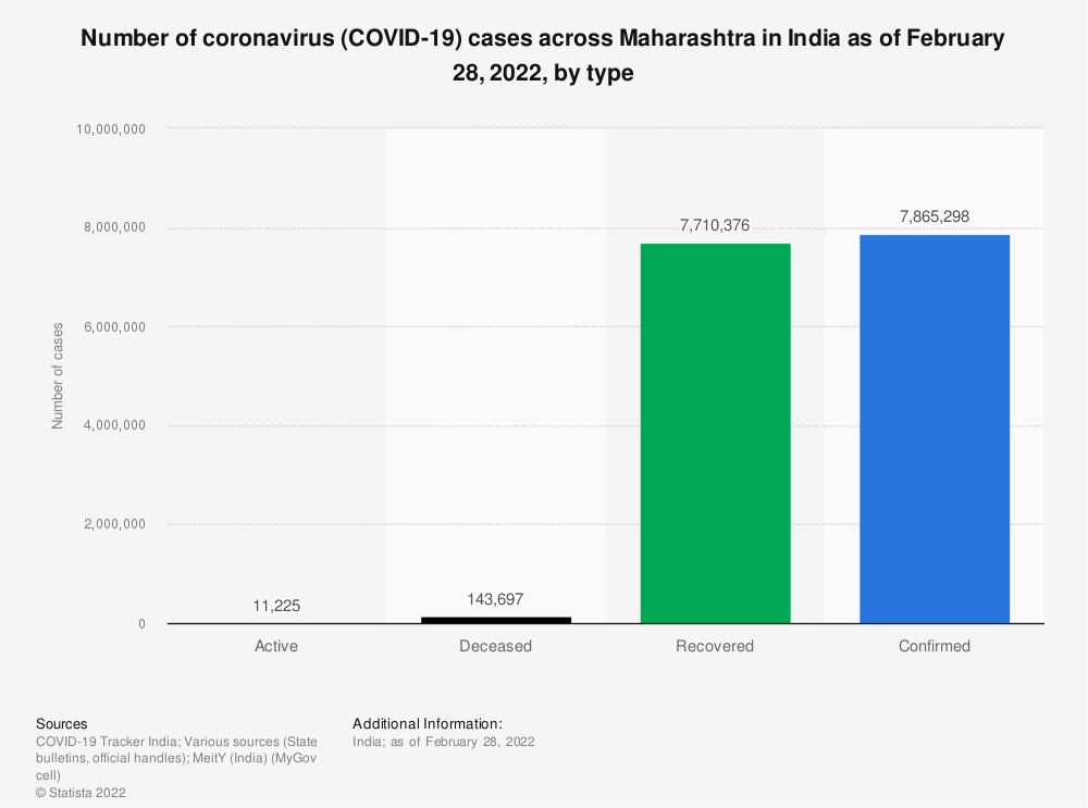 Statistic: Number of coronavirus (COVID-19) cases across Maharashtra in India as of May 9, 2021, by type | Statista