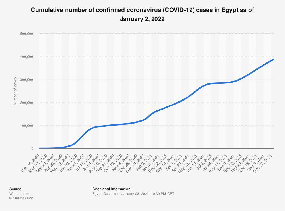 Statistic: Daily number of coronavirus (COVID-19) cases in Egypt from February 14 to April 2, 2020 | Statista