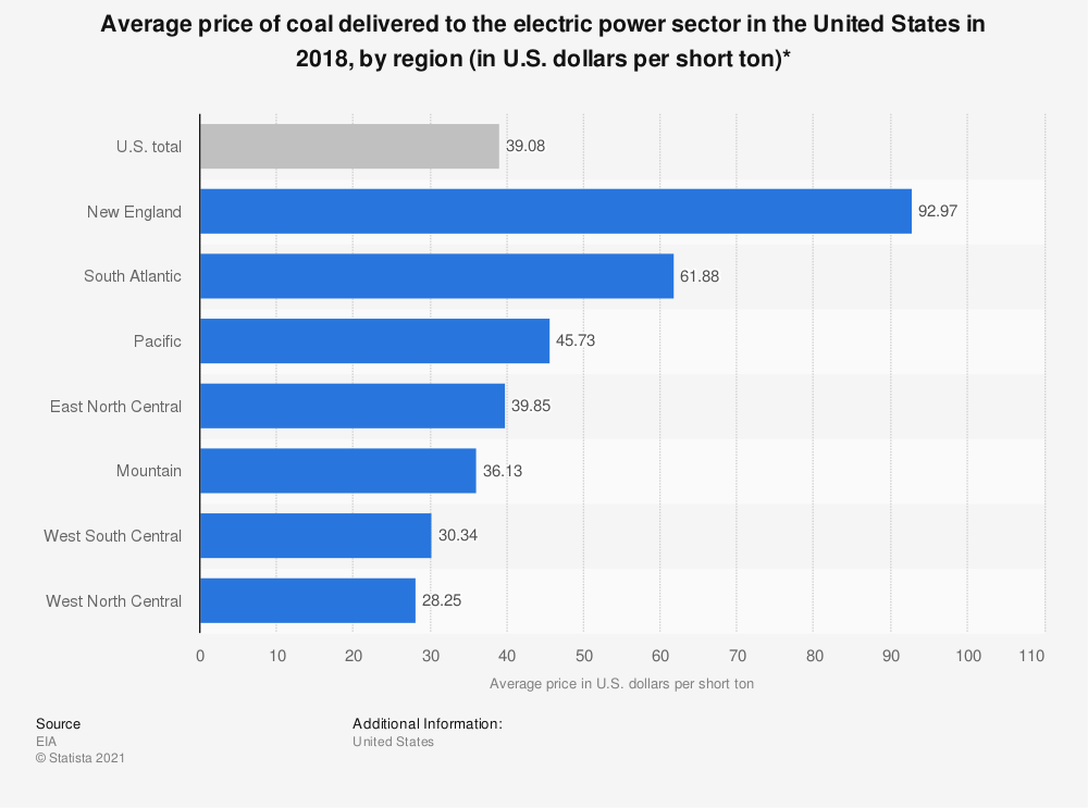 Statistic: Average price of coal delivered to the electric power sector in the United States in 2018, by region (in U.S. dollars per short ton)* | Statista
