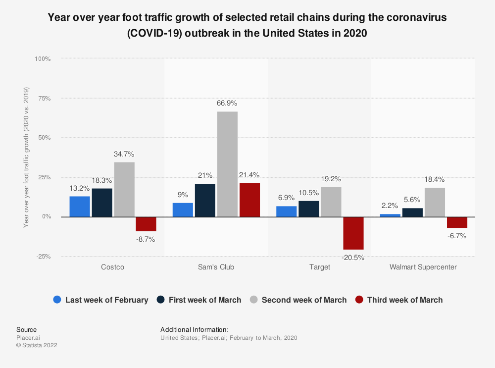 Statistic: Year over year foot traffic growth of selected retail chains during the coronavirus (COVID-19) outbreak in the United States in 2020   Statista