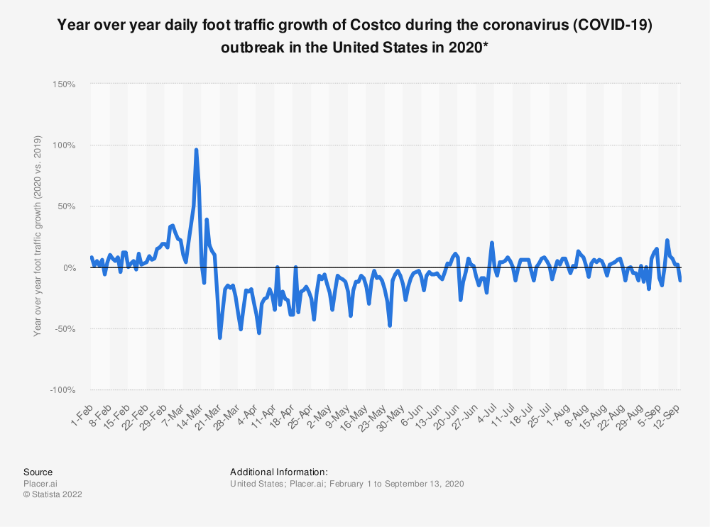 Statistic: Year over year daily foot traffic growth of Costco during the coronavirus (COVID-19) outbreak in the United States in 2020* | Statista