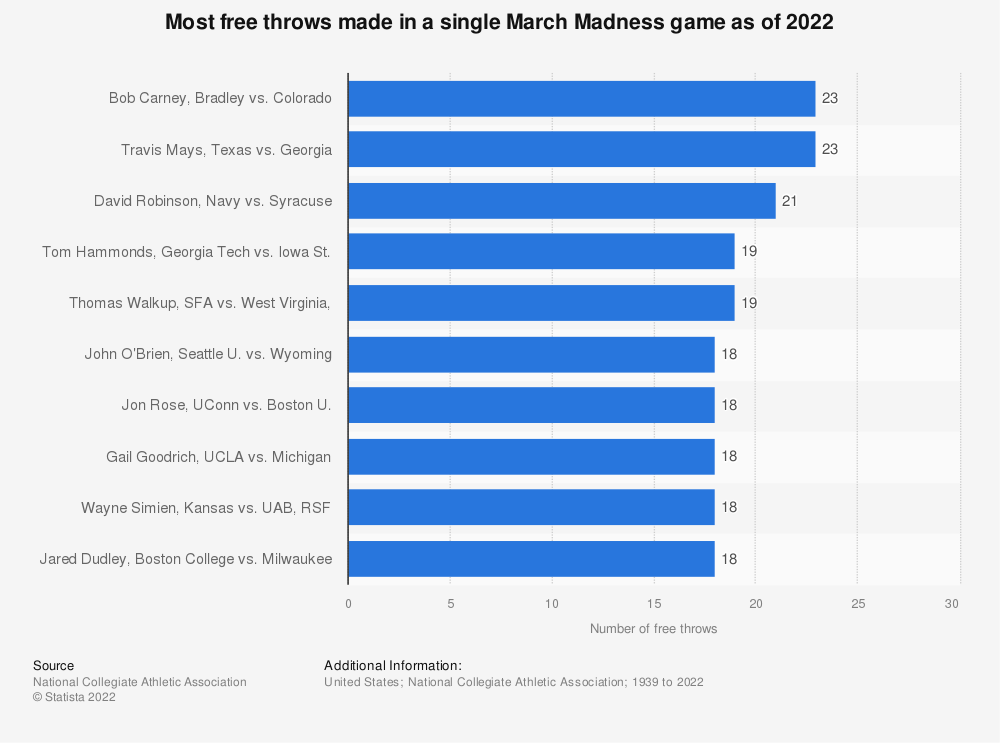 Statistic: Most free throws made in a single March Madness game as of 2020 | Statista