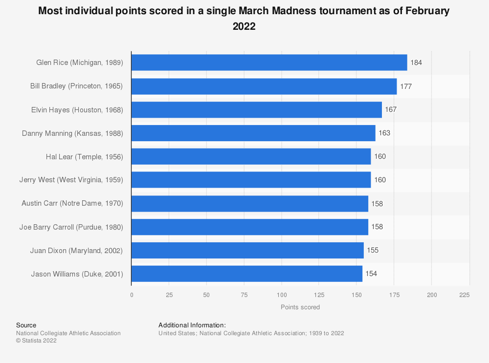 Statistic: Most individual points scored in a single March Madness tournament as of March 2020 | Statista